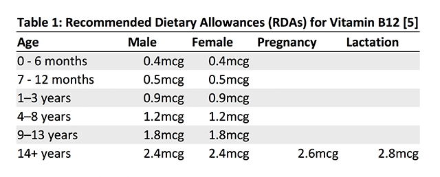 Recommended Dietary Allowances (RDAs) for Vitamin B12.jpg