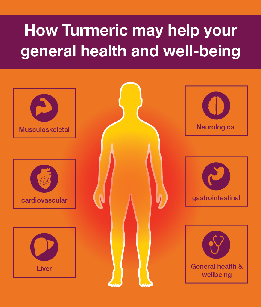Turmeric Infographic for Blog.jpg